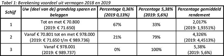 Box 3 in 2019: belastbaar inkomen uit sparen en beleggen